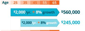 Gráfico con ejemplos de ahorros para el retiro